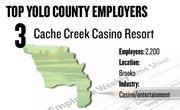 No. 3. Cache Creek Casino Resort, Brooks, has 2,200 employees.
