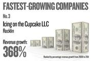 No. 3. Icing on the Cupcake LLC of Rocklin grew revenue by 368.41 percent between 2009 and 2011.