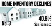No. 3. San Francisco, where the number of homes listed for sale dropped 40.9 percent over the year ending Feb. 24. The inventory decline for homes in the top third of the region's price range was 34.9 percent; the decline in the middle price tier was 40.0 percent and the decline in the lowest tier was 51.0 percent.