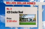 No. 3. 420 Crocker Road, with an asking price of $2.500 million. The 6,304-square-foot house was built in 1929 and has 4 bedrooms and 7 bathrooms. It sits on a property of 0.88 acres. The listing, first posted on Oct. 24, 2012, is here.