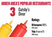 No. 3.  Gatsby's Diner, with an average rating of 88 percent and 214 votes on Urbanspoon and an average rating of 4 stars and 446 votes on Yelp.