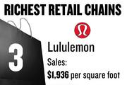 No. 3. Lululemon Athletica, with average sales of $1,936 per square foot. The chain has 189 total stores and 1 store locally. The stores sell athletic apparel.