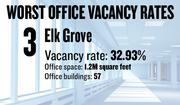 No. 3. Elk Grove, with an office vacancy rate of 32.93 percent. The submarket has 1.2 million square feet of office space in 57 buildings of 5,000 square feet or more, according to figures compiled for the first quarter by Cornish & Carey Commercial Newmark Knight Frank.