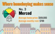 No. 3. Merced, with a price-rent ratio of 11.5. The ratio is based on an average home price of $109,000 and an average monthly rent of $789, both compiled for the first quarter of 2012 by the Washington-based Center for Housing Policy.