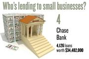 No. 4. Chase Bank, with 4,126 loans worth $34,482,000 to businesses with revenue under $1 million.