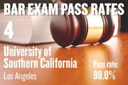 No. 4. University of Southern California, an ABA-approved school in Los Angeles, with a pass rate of 88.0 percent for first-time takers of the California Bar exam in July 2012. The school ranked No. 1 for first-time takers in July 2011.
