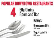 No. 4. Ella Dining Room and Bar, with an average rating of 89 percent and 359 votes on Urbanspoon.com and an average rating of 4 stars and 488 votes on Yelp.