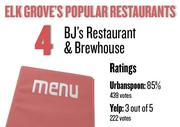 No. 4. BJ's Restaurant & Brewhouse, with an average rating of 85 percent and 439 votes on Urbanspoon.com and an average rating of 3 stars and 222 votes on Yelp.