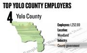 No. 4. Yolo County, Woodland, has 1,252.69 employees, as well as 200 temporary intermittent employees.