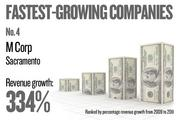No. 4. M Corp of Sacramento grew revenue by 333.61 percent between 2009 and 2011.