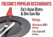 No. 4. Fat's Asian Bistro and Dim Sum Bar, with an average rating of 88 percent and 291 votes on Urbanspoon and an average rating of 3 stars and 147 votes on Yelp.