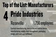 No. 4. Pride Industries has 1,756 employees working in Roseville, doing manufacturing, electronics and medical device manufacturing, supply chain management, packaging, design, print and mail and fulfillment.