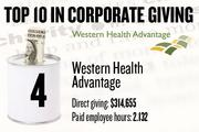 4. Western Health Advantage, Sacramento, reported $314,655 in local cash contributions and 2,132 company-paid employee hours donated.