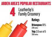 No. 4. Leatherby's Family Creamery, with an average rating of 81 percent and 234 votes on Urbanspoon and an average rating of 3.5 stars and 350 votes on Yelp.