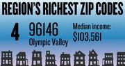No. 4 -- 96146 in Olympic Valley, with an estimated median household income of $103,561 in 2012, according to the data firm Esri. The estimated median net worth was $164,065 and the estimated median home value was $487,500.