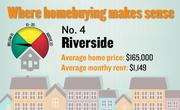 No. 4. Riverside, with a price-rent ratio of 12.0. The ratio is based on an average home price of $165,000 and an average monthly rent of $1,149, both compiled for the first quarter of 2012 by the Washington-based Center for Housing Policy.