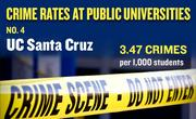 No. 4. UC Santa Cruz, with an annual average of 60 crimes per year and rate of 3.47 per 1,000 students.