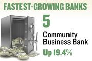 No. 5. Community Business Bank. Deposits in the Sacramento metro area grew 19.4 percent over the year ending June 30, 2012 to $78,406,000. The bank has 2 offices in the region.
