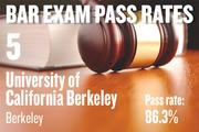 No. 5. UC Berkeley, an ABA-approved school in Berkeley, with a pass rate of 86.3 percent for first-time takers of the California Bar exam in July 2012. The school ranked No. 3 for first-time takers in July 2011.