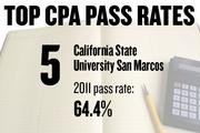 No. 5. California State University San Marcos, with a CPA exam pass rate of 64.4 percent in 2011 for 20 first-time candidates. The average score was 77.8, with 75 required to pass. The average age of candidates was 27.7 years.