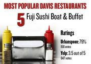 No. 5. Fuji Sushi Boat & Buffet, with an average rating of 79 percent and 156 votes on Urbanspoon.com and an average rating of 3.5 stars and 647 votes on Yelp.