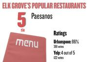 No. 5  (tie). Paesanos, with an average rating of 86 percent and 301 votes on Urbanspoon.com and an average rating of 4 stars and 122 votes on Yelp.