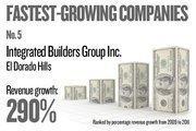 No. 5. Integrated Builders Group Inc. of El Dorado Hills grew revenue by 290.40 percent between 2009 and 2011.