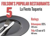 No. 5. La Fiesta Taqueria, with an average rating of 83 percent and 239 votes on Urbanspoon and an average rating of 4.5 stars and 100 votes on Yelp.