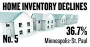 No. 5. Minneapolis-St Paul, where the number of homes listed for sale dropped 36.7 percent over the year ending Feb. 24. The inventory decline for homes in the top third of the region's price range was 34.7 percent; the decline in the middle price tier was 31.2 percent and the decline in the lowest tier was 44.6 percent.