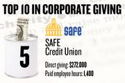 5. SAFE Credit Union, North Highlands, reported $272,000 in local cash contributions and 1,400 company-paid employee hours donated.