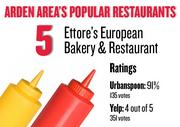 No. 5. Ettore's European Bakery & Restaurant, with an average rating of 91 percent and 135 votes on Urbanspoon and an average rating of 4 stars and 351 votes on Yelp.