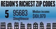 No. 5 -- 95683 in Sloughhouse, with an estimated median household income of $101,979 in 2012, according to the data firm Esri. The estimated median net worth was $500,001 and the estimated median home value was $280,133.