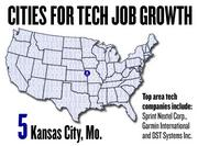 No. 5. Kansas City, Mo. saw a 30 percent growth in tech jobs, based on the number of jobs posted to Dice.com since March 2011. The top tech companies in Kansas City include Sprint Nextel Corp., Garmin International Inc. and DST Systems Inc.