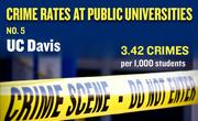 No. 5. UC Davis, with an annual average of 107 crimes per year and rate of 3.42 per 1,000 students.