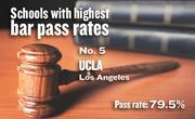 No. 5. UCLA, an ABA-approved school in Los Angeles, with a California Bar exam pass rate of 79.5 percent in 2011-12. The school's pass rate for first-time exam takers was 84.3 percent.