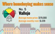 No. 5. Vallejo, with a price-rent ratio of 12.1. The ratio is based on an average home price of $178,000 and an average monthly rent of $1,229, both compiled for the first quarter of 2012 by the Washington-based Center for Housing Policy.
