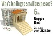 No. 6 (tie). Umpqua Bank, with 243 loans worth $54,256,000 to businesses with revenue under $1 million.