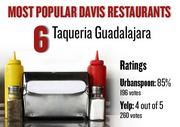 No. 6. Taqueria Guadalajara, with an average rating of 85 percent and 196 votes on Urbanspoon.com and an average rating of 4 stars and 260 votes on Yelp.