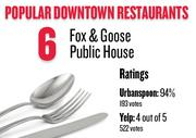 No. 6. Fox & Goose Public House, with an average rating of 94 percent and 193 votes on Urbanspoon.com and an average rating of 4 stars and 522 votes on Yelp.