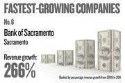 No. 6. Greater Sacramento Bancorp, dba Bank of Sacramento, of Sacramento, grew revenue by 265.88 percent between 2009 and 2011.