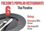 No. 6. Thai Paradise, with an average rating of 87 percent and 178 votes on Urbanspoon and an average rating of 4 stars and 97 votes on Yelp.