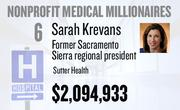 No. 6. Sarah Krevans, Sacramento Sierra regional president at Sutter Health of Sacramento, received total compensation of $2,094,933 in the tax year ending Dec. 31, 2010. Base pay was $813,872.Krevans was promoted to chief operating officer of Sutter Health on Jan. 1.