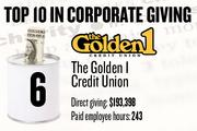 6. The Golden 1 Credit Union, Sacramento, reported $193,398 in local cash contributions and 243 company-paid employee hours donated.