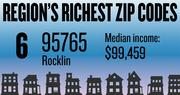 No. 6 -- 95765 in Rocklin, with an estimated median household income of $99,459 in 2012, according to the data firm Esri. The estimated median net worth was $216,111 and the estimated median home value was $313,890.