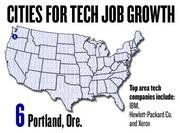 No. 6. Portland, Ore. saw a 29 percent growth in tech jobs, based on the number of jobs posted to Dice.com since March 2011. The top tech companies in Portland include IBM, Hewlett-Packard Co. and Xerox.