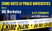 No. 6. UC Berkeley, with an annual average of 114 crimes per year and rate of 3.17 per 1,000 students.