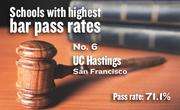 No. 6. UC Hastings, an ABA-approved school in San Francisco, with a California Bar exam pass rate of 71.1 percent in 2011-12. The school's pass rate for first-time exam takers was 79.1 percent.