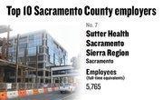 No. 7. Sutter Health Sacramento Sierra Region, Sacramento, has 5,765 employees.
