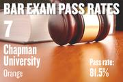 No. 7. Chapman University, an ABA-approved school in Orange, with a pass rate of 81.5 percent for first-time takers of the California Bar exam in July 2012. The school ranked No. 9 for first-time takers in July 2011.