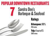 No. 7. Sandra Dee's Barbeque & Seafood, with an average rating of 90 percent and 153 votes on Urbanspoon.com and an average rating of 4 stars and 500 votes on Yelp.